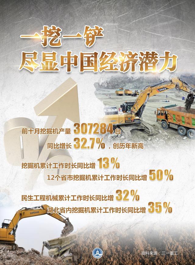 [逆风破浪的中国经济·晴雨表]一挖一铲 尽显中国经济潜力