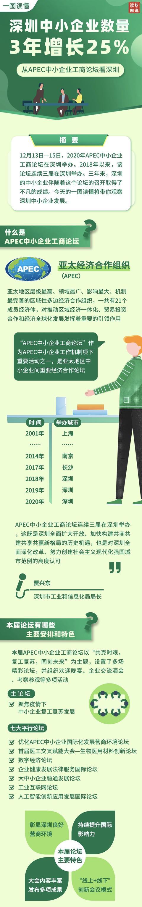 一图读懂 | 深圳中小企业数量3年增长25%