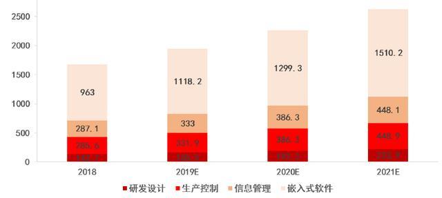 研发设计类工业软件年增速超16%,云化可助国产厂商突围 | 年度行业研究插图1