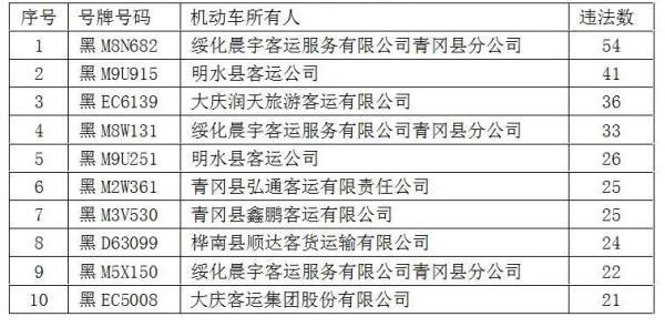 曝光!黑龙江这十辆车违法数量最多插图