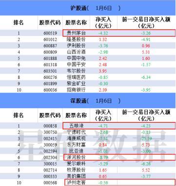 """版块总市值排名前四的股票团体遭受股票龙虎榜""""甩货"""""""