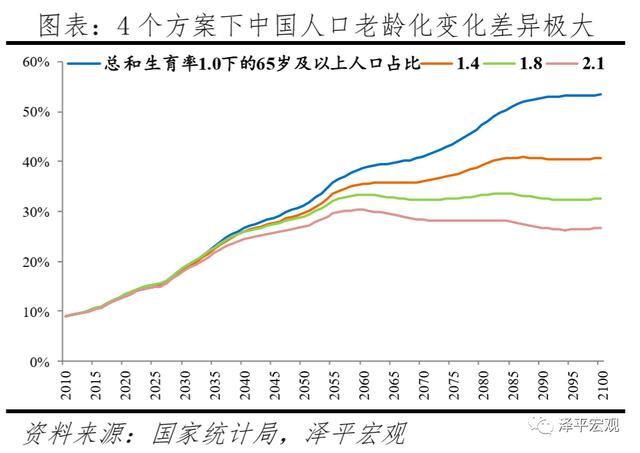 人口老龄化发展趋势不可避免,挑战远高于机会