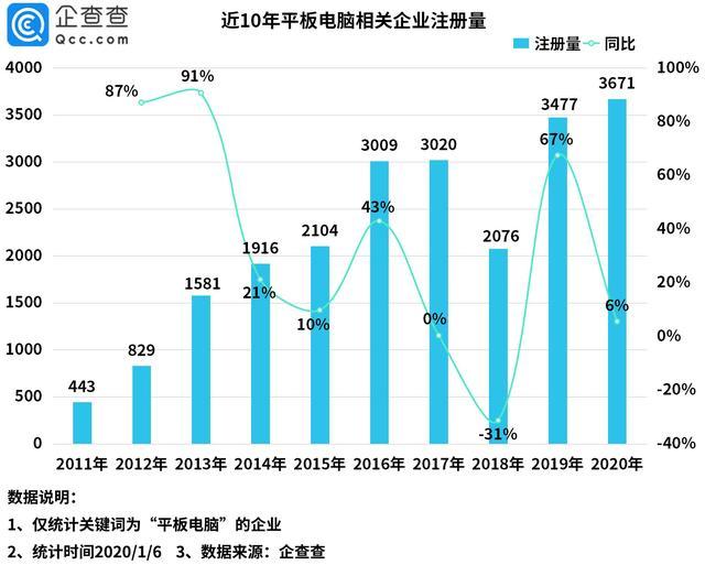 天眼查数据信息显示信息,广东省要用几乎