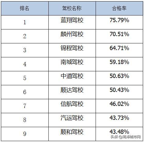 菏泽最新驾校排名!快看看你所在的驾校排名多少?插图(12)