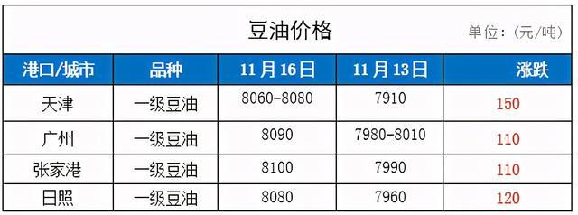 2020年11月16日最新豆粕豆油价格行情