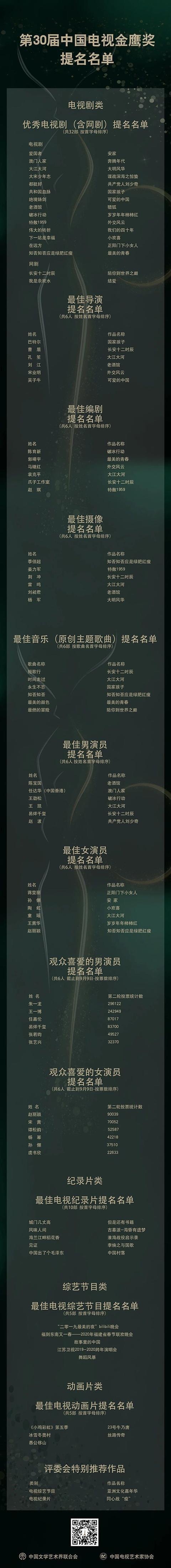 第30届金鹰奖提名公布 32部优秀电视剧、网剧同台竞技-第1张