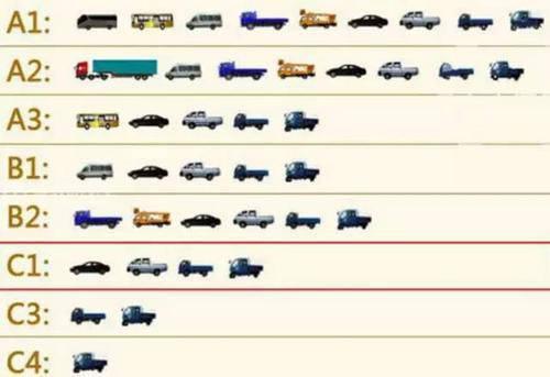 持有C1驾照的人,只需符合这几个条件就可拿B2!你是否符合呢插图(1)