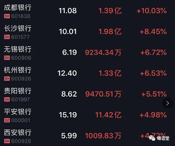 徐晓峰:周一放量大涨 大盘很快将创出新高 咬住筹码不放松-今日股票_股票分析_股票吧