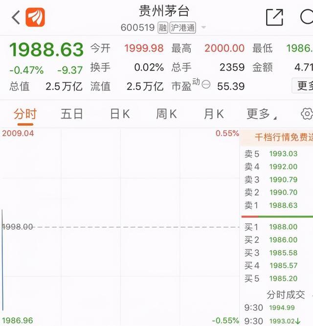 贵州茅台股价突破2000元