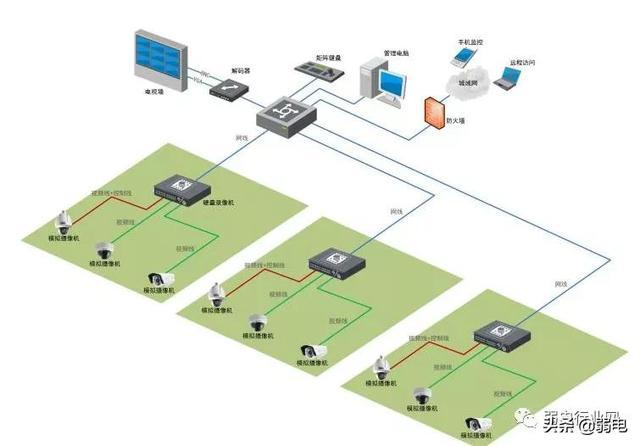 要做好弱电项目,这六个软件少不了插图4