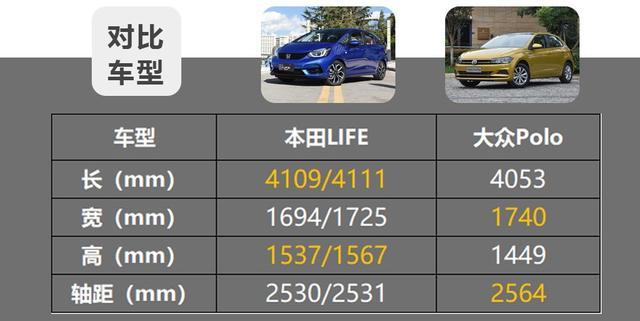 10万级热门合资小型车,本田LIFE和大众Polo谁更值?插图11