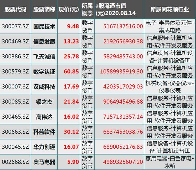 大资金重仓!A股最具潜力的25只数字货币细分龙头,最低股价仅3元-今日股票_股票分析_股票吧