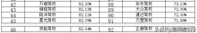 菏泽最新驾校排名!快看看你所在的驾校排名多少?插图(5)