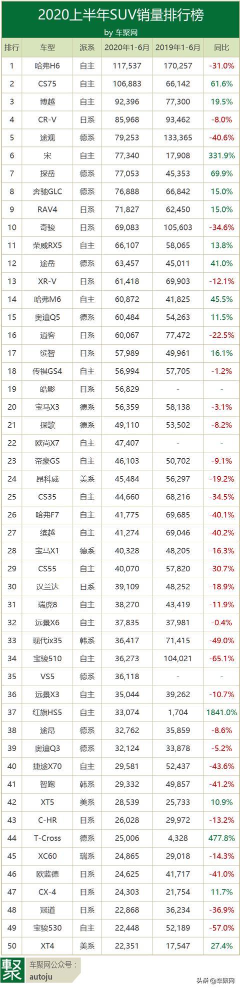 上半年销量排行榜:H6卫冕成功 轩逸销20万力压朗逸