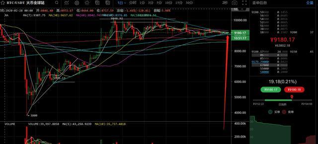 7月21日数字货币评论:3000点大行情到来?比特币上涨概率加大-今日股票_股票分析_股票吧