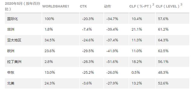 5月航空货运市场报告出炉:有轻微回暖迹象-今日股票_股票分析_股票吧