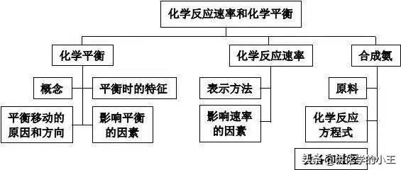 高中化学知识体系网络图