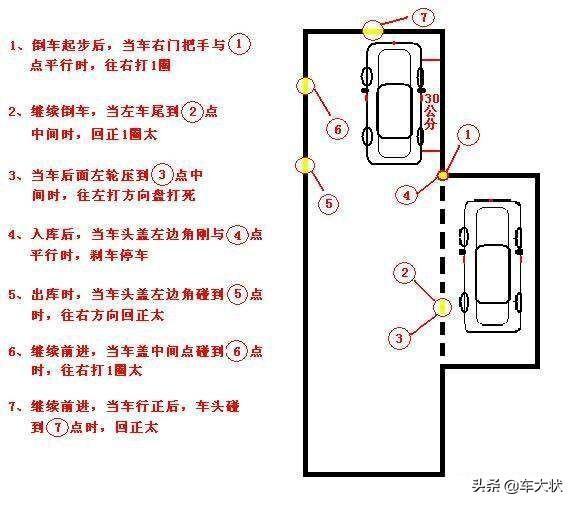 科目二五项操作步骤+扣分标准,详细图解,考试通过不费力插图(5)