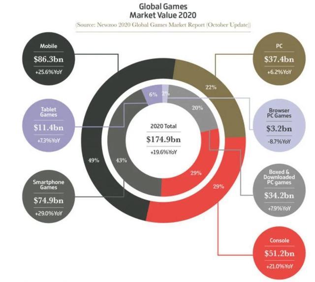 今年全球游戏业收入破1万亿人民币,数说2020游戏之最插图1