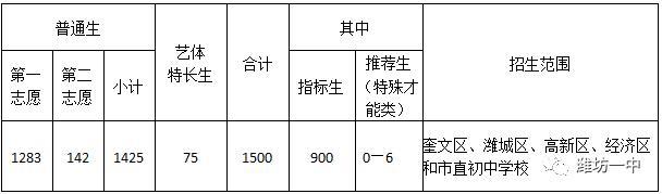 刚刚!2020年高中招生简章来了!含潍坊中学、一中、七中、四中...