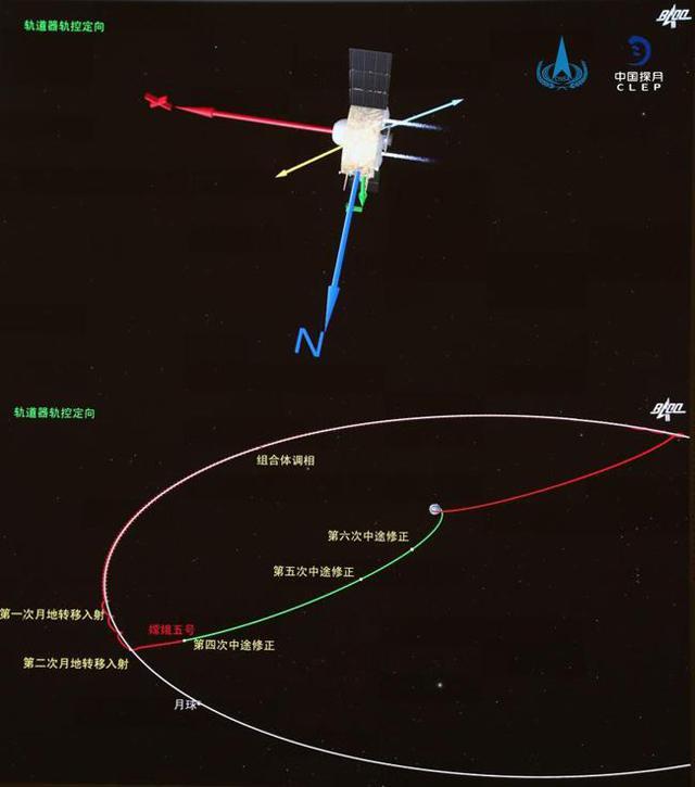 嫦娥5号归期将至,美国登月阴谋论再起,这些疑点真能证明美国造假?