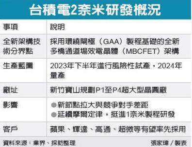 台积电2nm获得突破,最早2024年就能量产【www.smxdc.net】