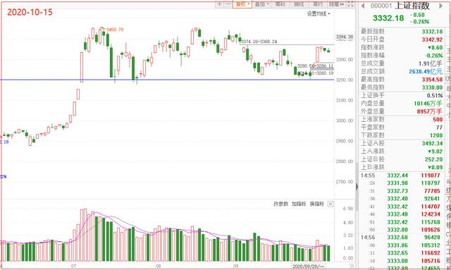 10.15股市晚评:游资主力砸盘跑路,风险加大,明天怎么办?