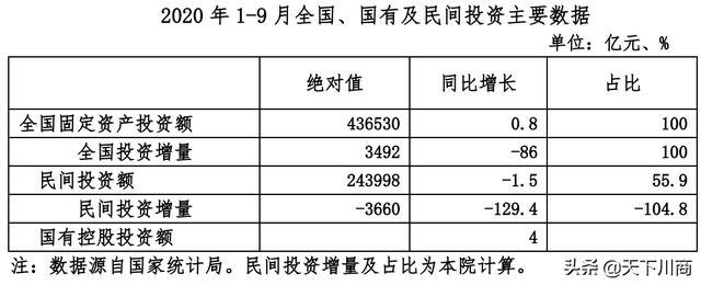 1-9月全国投资总额436530亿元,民间投资占55.9%