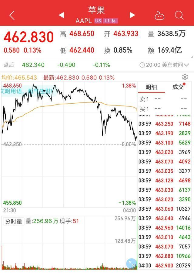 美股史上首家,苹果公司总市值突破2万亿美元www.smxdc.net