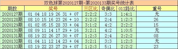 李太阳双色球第20134期:双色球单注6+1心水推荐插图