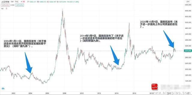 请看历年国务院发布的有关股市规定以后的市场表现