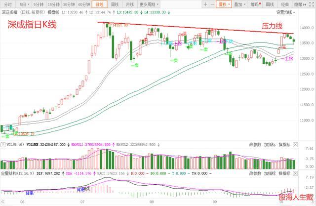 A股下周大概率继续上涨,继续3浪(3)行情