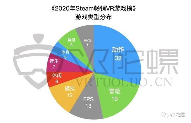 Steam、Quest年度VR游戏榜单分析插图6
