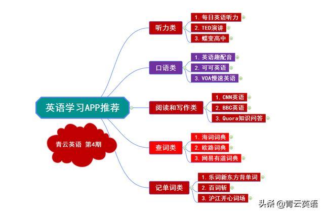 青云英语:推荐15款好用的英语学习app(建议收藏)