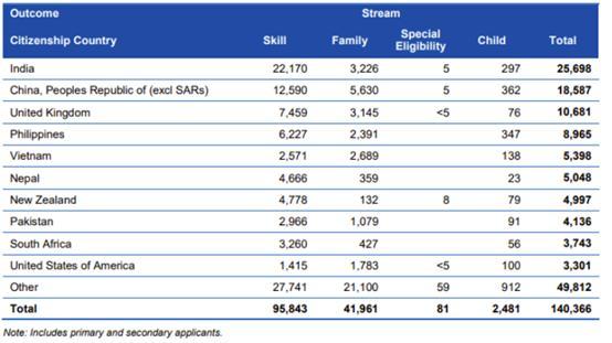 2019-20财年澳洲移民年度报告出炉!这些移民趋势你要知道