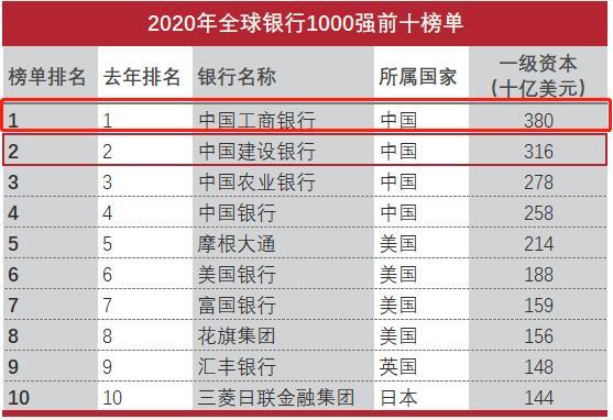 中国最大的金融集团不是工商银行,而是这家低调的公司-今日股票_股票分析_股票吧