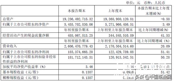 「财经」博汇纸业一季度利润暴涨超50% 博汇集团仍为第一股东_极速赛车群