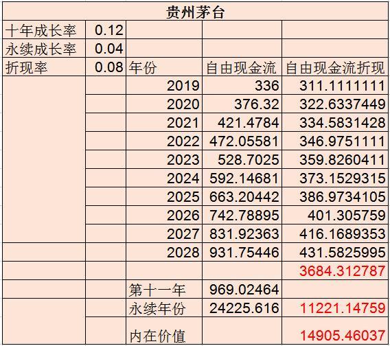 股市中的peg是什么意思,一学就会的估值方法(以贵州茅台、长江电力、大秦铁路为例讲解)