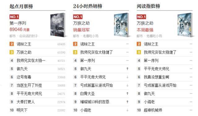 《诡秘之主》完结后,《万族之劫》在起点排行榜上排名升高