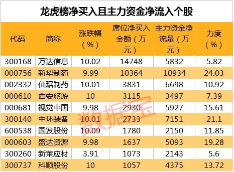 股市的净买入是什么意思,3月20日龙虎榜净买入且主力资金净流入的股票名单:收藏关注