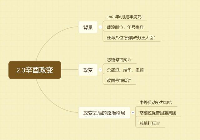 5、辛酉政变|《中国近代史》笔记