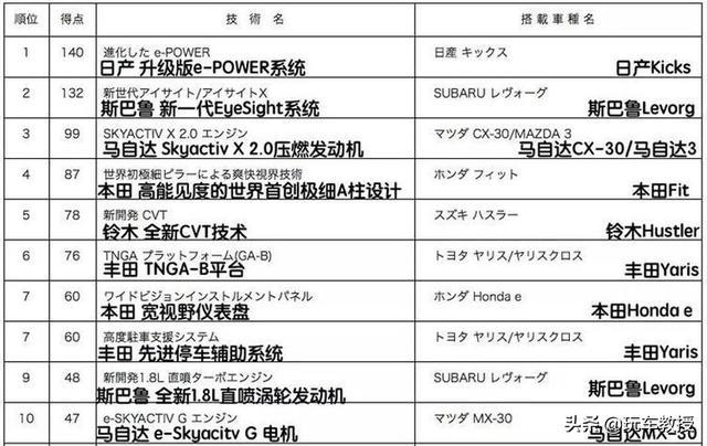 年度最佳!油耗2.67L!日本权威推荐的车型有多好?插图2