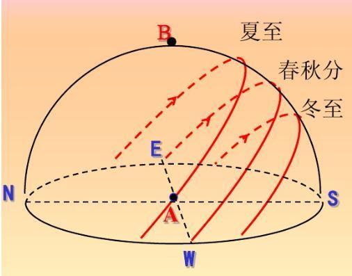 高中地理——日出、日落方向、太阳运动轨迹、太阳高度角