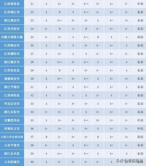 「头条」2020权威全国百强县名单出炉插图7