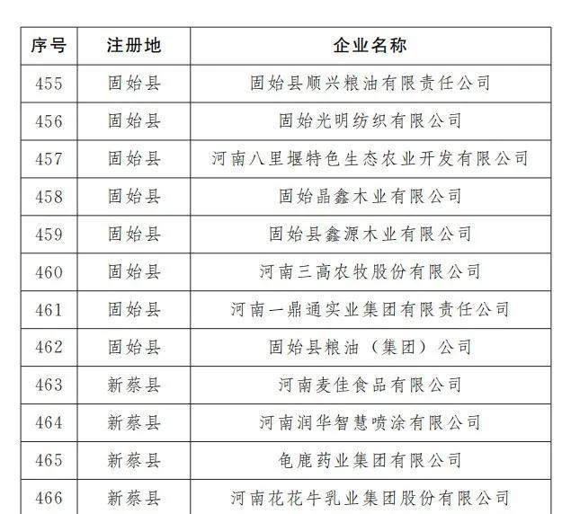 平顶山有23家!河南最新466家重点上市后备企业出炉(名单)插图24