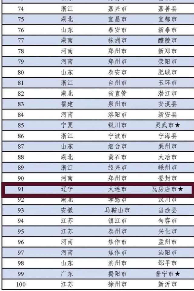 辽宁一县两区上榜全国工业百强