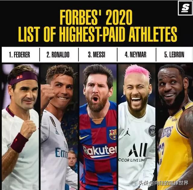 2020年全球运动员收入排行榜,篮球巨星榜上有名。 看了一下全球运动员中收入最高5名运动员第一的是网球,其次是足球运动员,最后是篮球明星。 瑞士天王费德勒以年收入1.063亿美元排在第一位。 国际足球