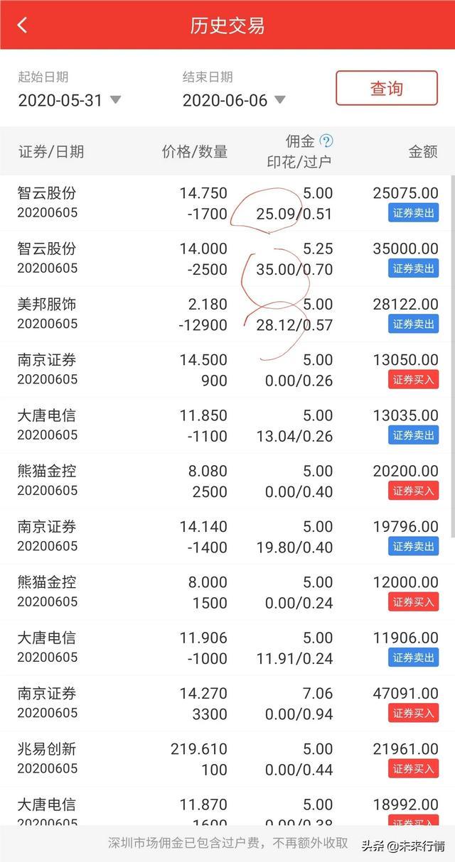 疯了吧?这印花税这么高的?太可怕了?#股票#   太可怕了,难怪中国股民这么难!   几十块的印花税?100万 满仓进出一次,就要收1000块?我都不知道的。