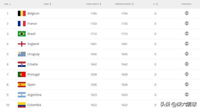 #国足# #FIFA排名#  根据国际足联刚刚公布的世界排名,比利时、法国