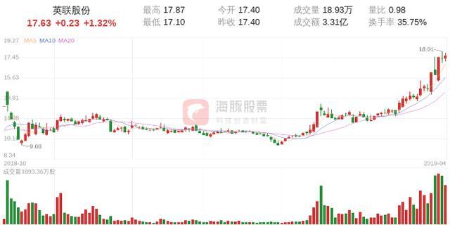 万昌股票,【龙虎榜】方正温岭万昌中路2477万卖出英联股份